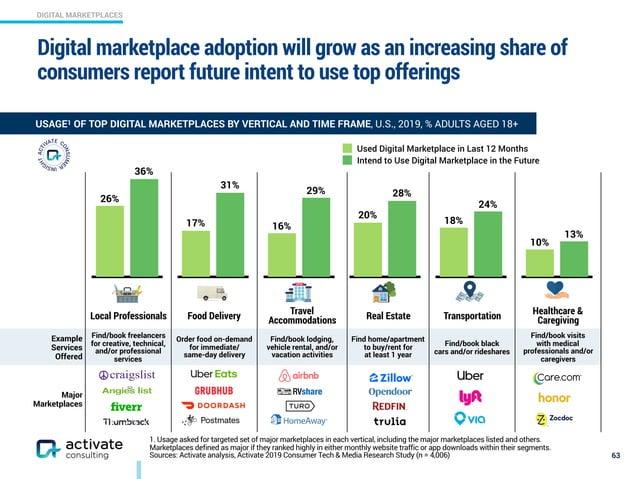 DIGITAL MARKETPLACES 1. Usage asked for targeted set of major marketplaces in each vertical, including the major marketpla...