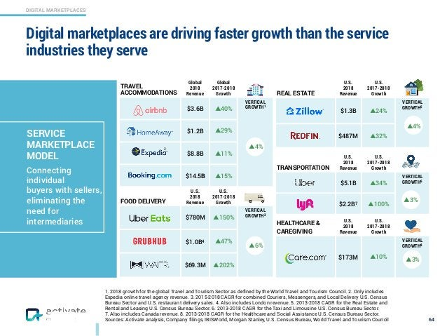 DIGITAL MARKETPLACES 1. 2018 growth for the global Travel and Tourism Sector as defined by the World Travel and Tourism Co...