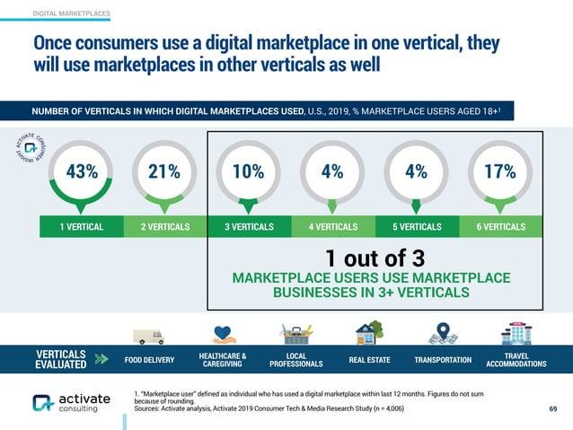 "DIGITAL MARKETPLACES 1. ""Marketplace user"" defined as individual who has used a digital marketplace within last 12 months...."