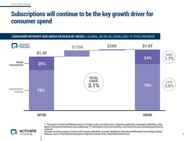 CONSUMER SPEND Subscription revenue Single transactions 2019E 2023E Subscriptions will continue to be the key growth dri...