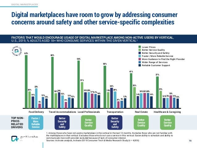 DIGITAL MARKETPLACES 1. Among those who have not used a marketplace in the vertical in the last 12 months. Excludes those ...