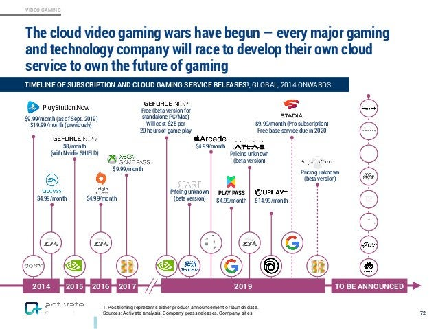 VIDEO GAMING The cloud video gaming wars have begun — every major gaming and technology company will race to develop their...