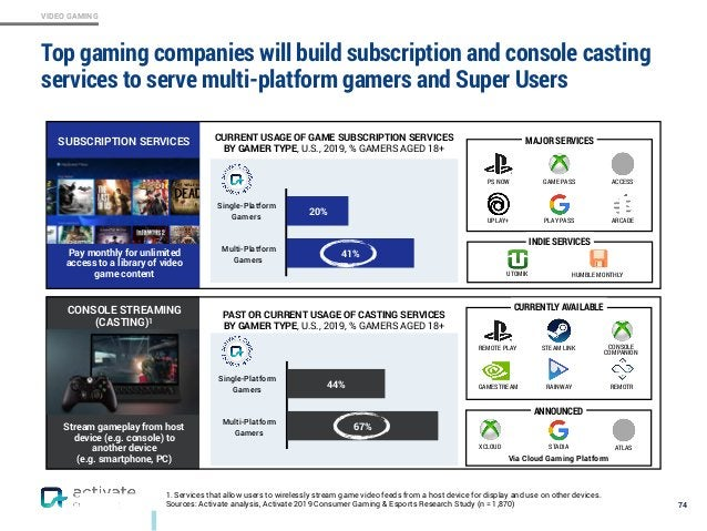 VIDEO GAMING Top gaming companies will build subscription and console casting services to serve multi-platform gamers and ...