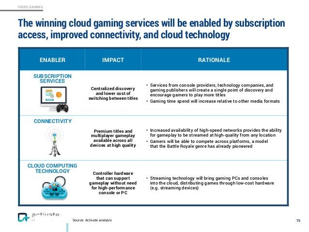 VIDEO GAMING 75 ENABLER IMPACT RATIONALE SUBSCRIPTION SERVICES Centralized discovery and lower cost of switching between t...