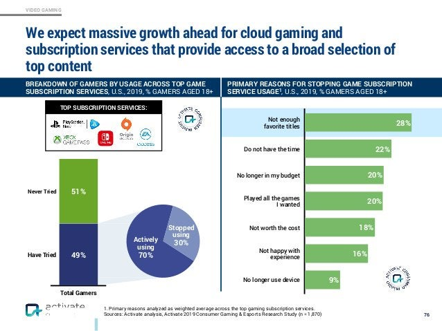 VIDEO GAMING 1. Primary reasons analyzed as weighted average across the top gaming subscription services. Sources: Activat...