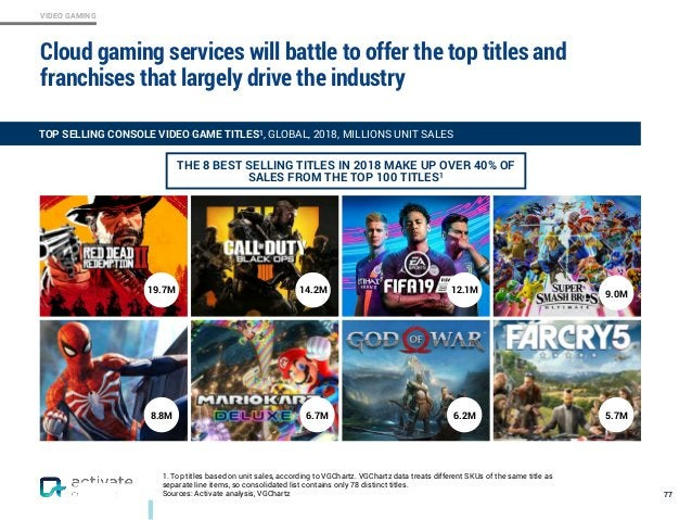 VIDEO GAMING Cloud gaming services will battle to offer the top titles and franchises that largely drive the industry 77 T...