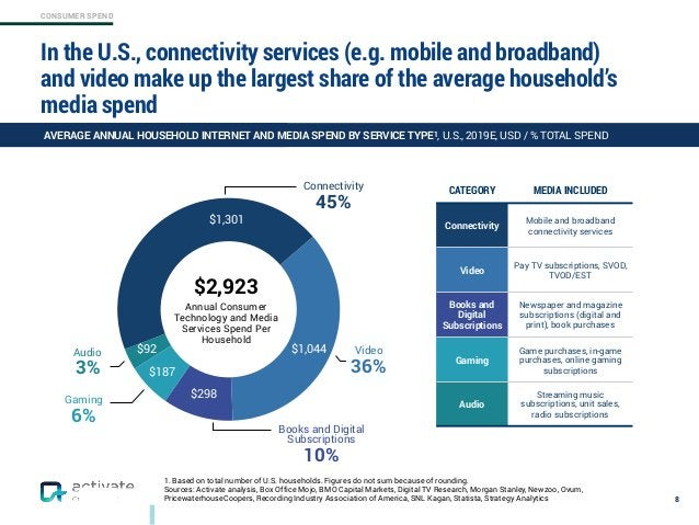 CONSUMER SPEND In the U.S., connectivity services (e.g. mobile and broadband) and video make up the largest share of the a...