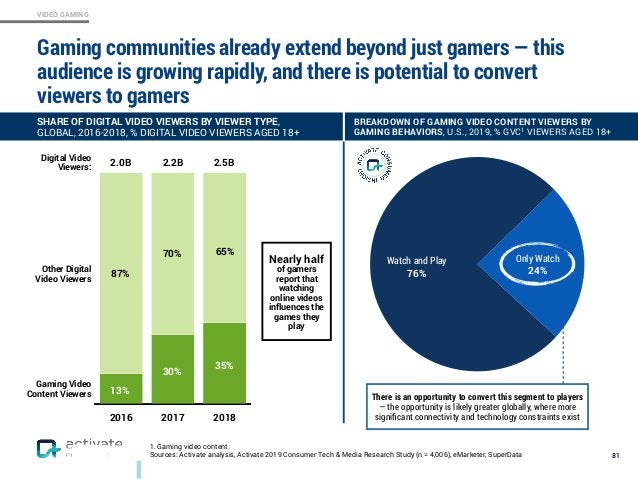 VIDEO GAMING Gaming communities already extend beyond just gamers — this audience is growing rapidly, and there is potenti...