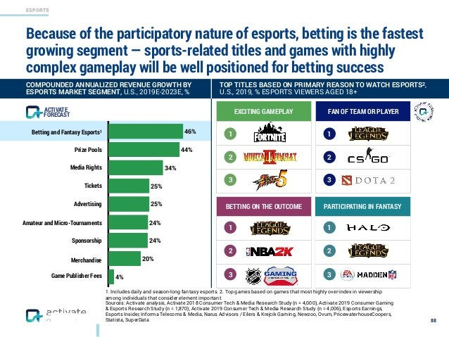ESPORTS FAN OF TEAM OR PLAYER 1. Includes daily and season-long fantasy esports. 2. Top games based on games that most hig...