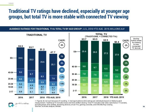 VIDEO 1. Figures do not sum because of rounding. 2. Average Audience (AA) ratings are individuals based on Nielsen panel m...