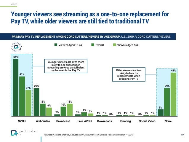 VIDEO Sources: Activate analysis, Activate 2019 Consumer Tech & Media Research Study (n = 4,006) Older viewers are less li...