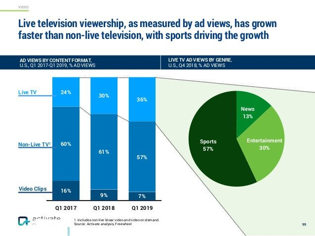 VIDEO Live television viewership, as measured by ad views, has grown faster than non-live television, with sports driving ...
