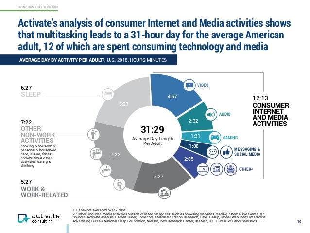 CONSUMER ATTENTION Activate's analysis of consumer Internet and Media activities shows that multitasking leads to a 31-hou...