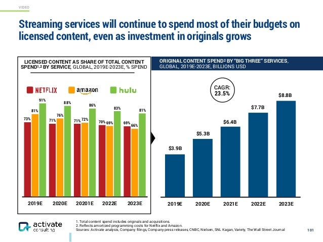 VIDEO 1. Total content spend includes originals and acquisitions. 2. Reflects amortized programming costs for Netflix and ...