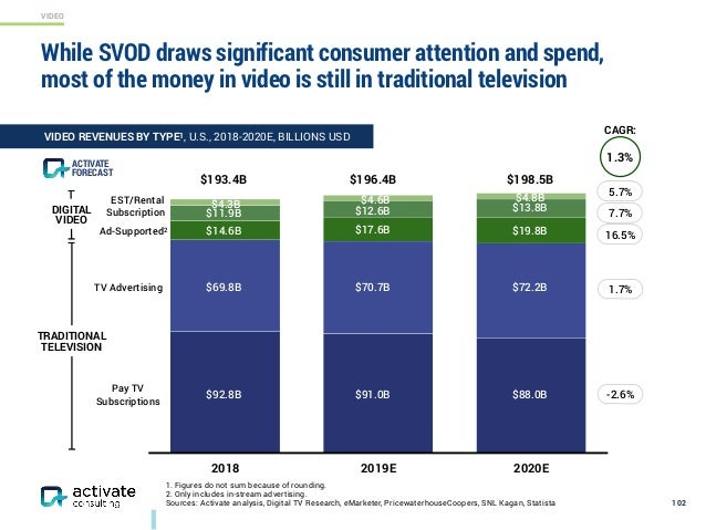 VIDEO While SVOD draws significant consumer attention and spend, most of the money in video is still in traditional televi...
