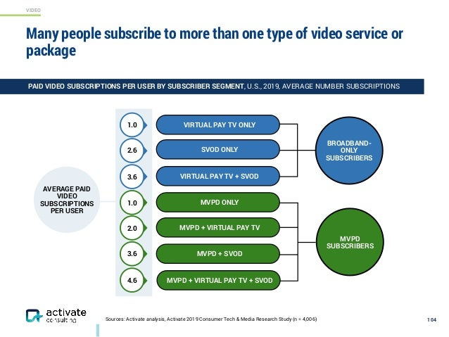 VIDEO Sources: Activate analysis, Activate 2019 Consumer Tech & Media Research Study (n = 4,006) Many people subscribe to ...
