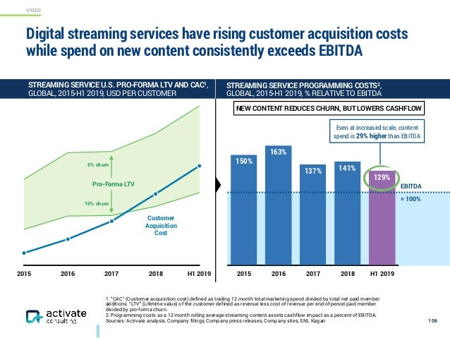 VIDEO 2015 2016 2017 2018 H1 2019 Digital streaming services have rising customer acquisition costs while spend on new con...