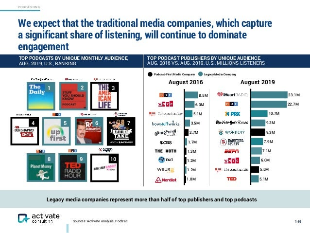 Activate Technology & Media Outlook 2020