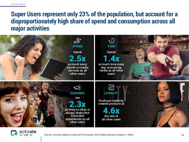 SUPER USERS Super Users represent only 23% of the population, but account for a disproportionately high share of spend and...