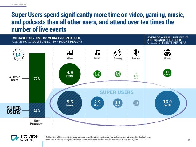 SUPER USERS 77% 23% SUPER USERS Super Users spend significantly more time on video, gaming, music, and podcasts than all o...