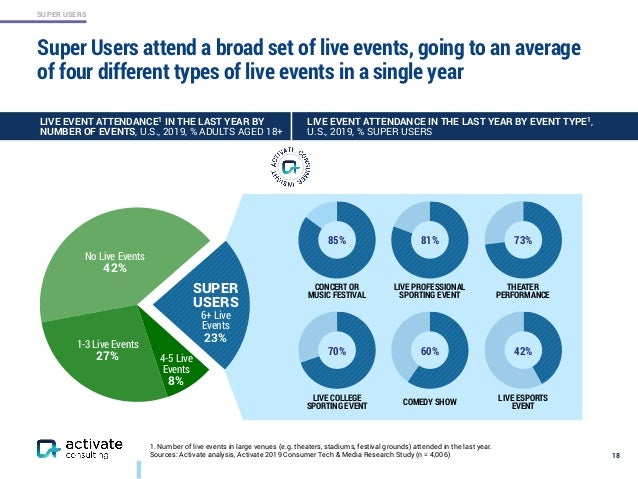 SUPER USERS Super Users attend a broad set of live events, going to an average of four different types of live events in a...