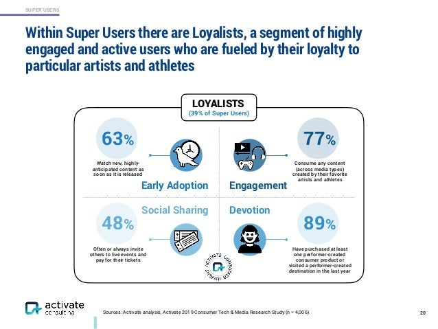 SUPER USERS Within Super Users there are Loyalists, a segment of highly engaged and active users who are fueled by their l...