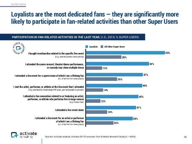 SUPER USERS 22Sources: Activate analysis, Activate 2019 Consumer Tech & Media Research Study (n = 4,006) 23% 18% 12% 14% 2...