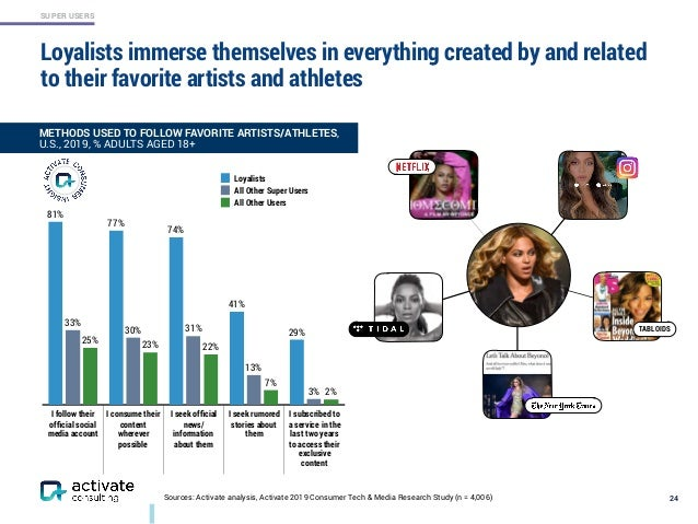 SUPER USERS Loyalists immerse themselves in everything created by and related to their favorite artists and athletes 24Sou...