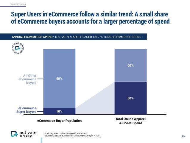 SUPER USERS 90% 10% 50% 50% Super Users in eCommerce follow a similar trend: A small share of eCommerce buyers accounts fo...
