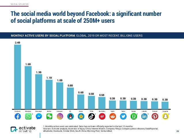 SOCIAL SPLINTER The social media world beyond Facebook: a significant number of social platforms at scale of 250M+ users 2...