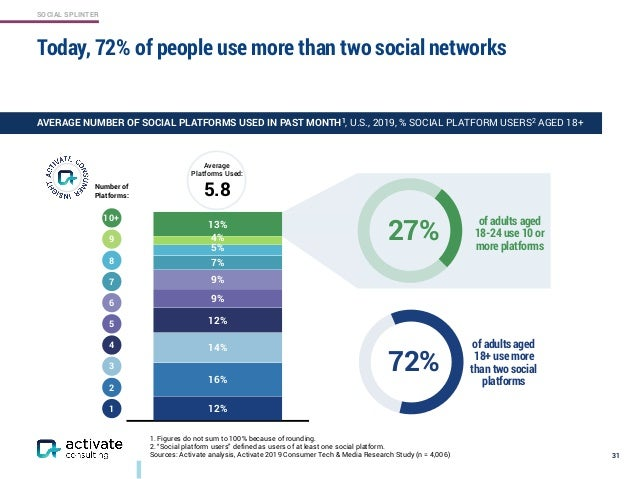 SOCIAL SPLINTER 72% of adults aged 18+ use more than two social platforms 27% of adults aged 18-24 use 10 or more platform...