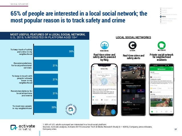 SOCIAL SPLINTER 65% of people are interested in a local social network; the most popular reason is to track safety and cri...