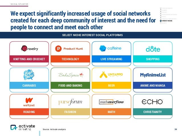 SOCIAL SPLINTER Source: Activate analysis We expect significantly increased usage of social networks created for each deep...