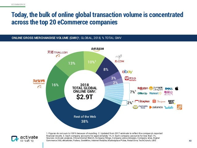 ECOMMERCE 1. Figures do not sum to 100% because of rounding. 2. Updated from 2017 estimate to reflect the company's report...