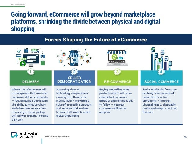 ECOMMERCE DELIVERY SELLER DEMOCRATIZATION RE-COMMERCE SOCIAL COMMERCE Winners in eCommerce will be companies that can meet...