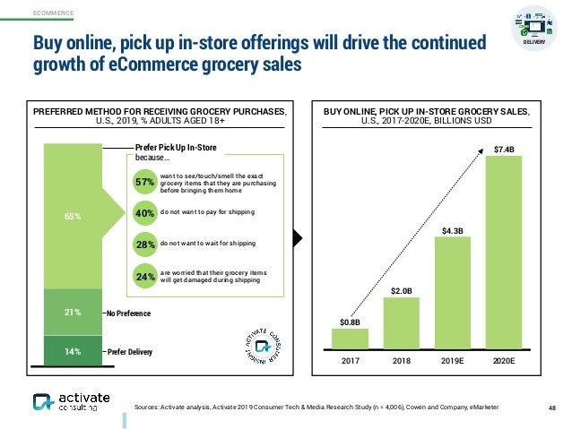 ECOMMERCE Sources: Activate analysis, Activate 2019 Consumer Tech & Media Research Study (n = 4,006), Cowen and Company, e...