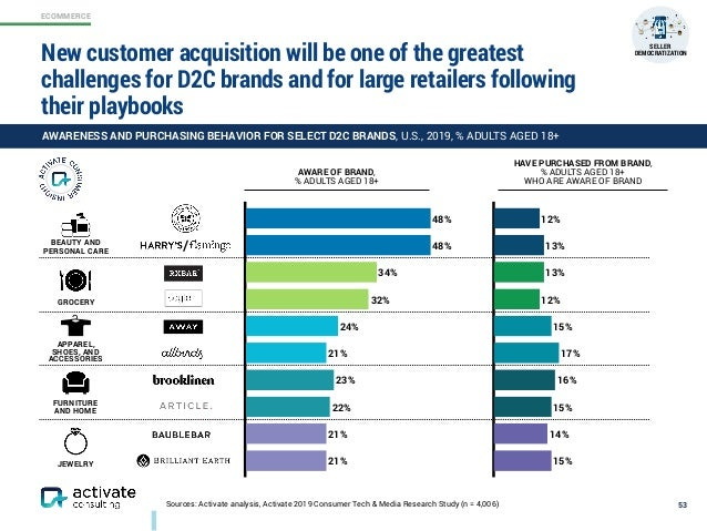 ECOMMERCE Sources: Activate analysis, Activate 2019 Consumer Tech & Media Research Study (n = 4,006) 53 AWARENESS AND PURC...