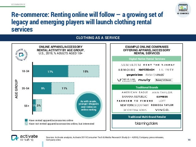 ECOMMERCE Sources: Activate analysis, Activate 2019 Consumer Tech & Media Research Study (n = 4,006), Company press releas...