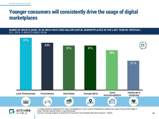 DIGITAL MARKETPLACES Younger consumers will consistently drive the usage of digital marketplaces 66 21% 28% 31%31% 33% 37%...