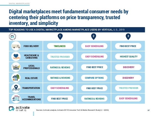 DIGITAL MARKETPLACES Sources: Activate analysis, Activate 2019 Consumer Tech & Media Research Study (n = 4,006) Digital ma...