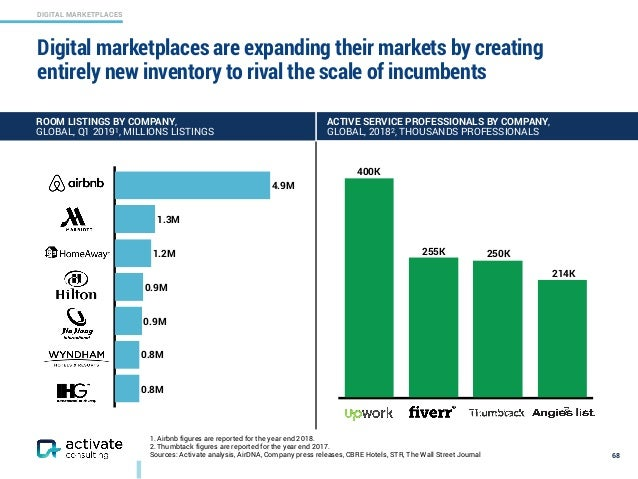 DIGITAL MARKETPLACES 0.8M 0.8M 0.9M 0.9M 1.2M 1.3M 4.9M 1. Airbnb figures are reported for the year end 2018. 2. Thumbtack...