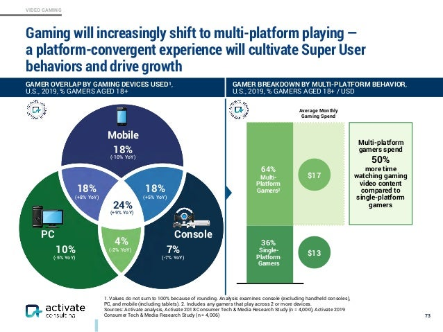 VIDEO GAMING Gaming will increasingly shift to multi-platform playing —  a platform-convergent experience will cultivate ...