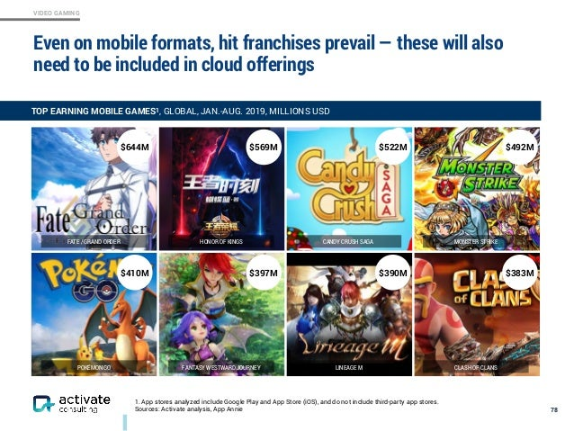 VIDEO GAMING Even on mobile formats, hit franchises prevail — these will also need to be included in cloud offerings 78 HO...