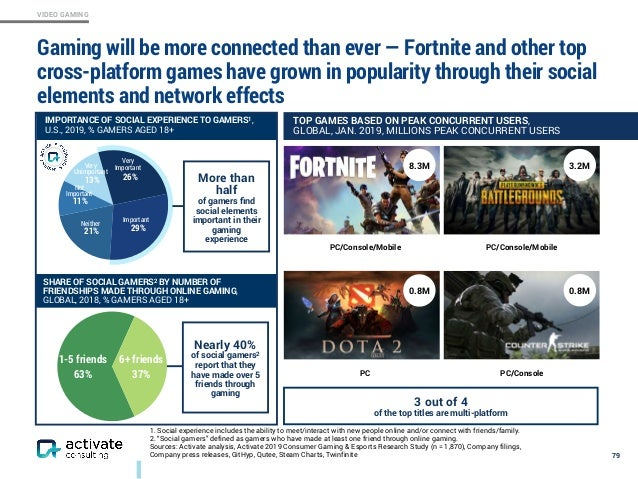 VIDEO GAMING Gaming will be more connected than ever — Fortnite and other top cross-platform games have grown in popularit...