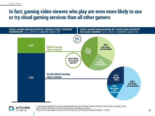 VIDEO GAMING In fact, gaming video viewers who play are even more likely to use or try cloud gaming services than all othe...