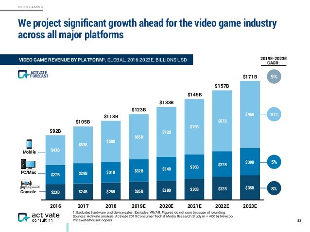 VIDEO GAMING We project significant growth ahead for the video game industry across all major platforms 83 2016 2017 2018 ...