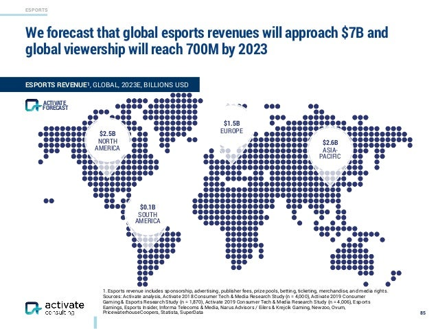 ESPORTS We forecast that global esports revenues will approach $7B and global viewership will reach 700M by 2023 85 ESPORT...