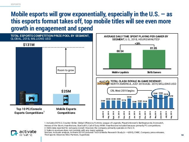 ESPORTS Mobile esports will grow exponentially, especially in the U.S. — as this esports format takes off, top mobile titl...