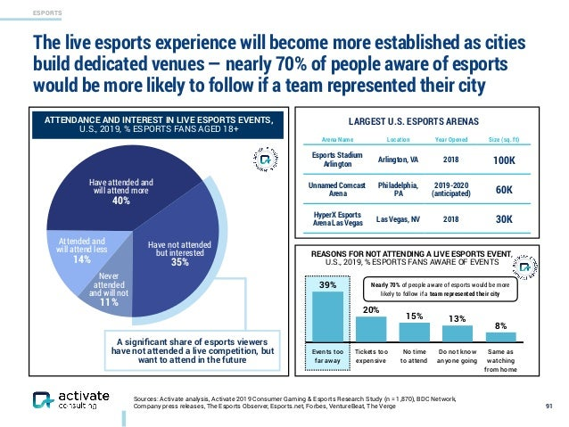 ESPORTS Have attended and will attend more 40% Have not attended but interested 35% Attended and will attend less 14% N...