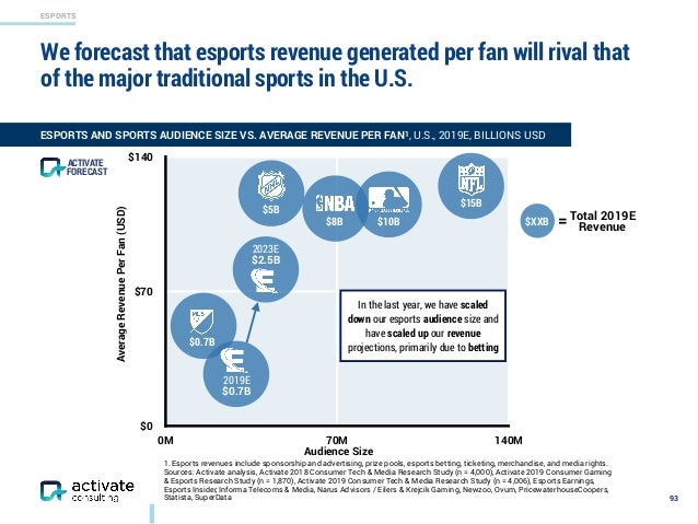 ESPORTS 1. Esports revenues include sponsorship and advertising, prize pools, esports betting, ticketing, merchandise, and...
